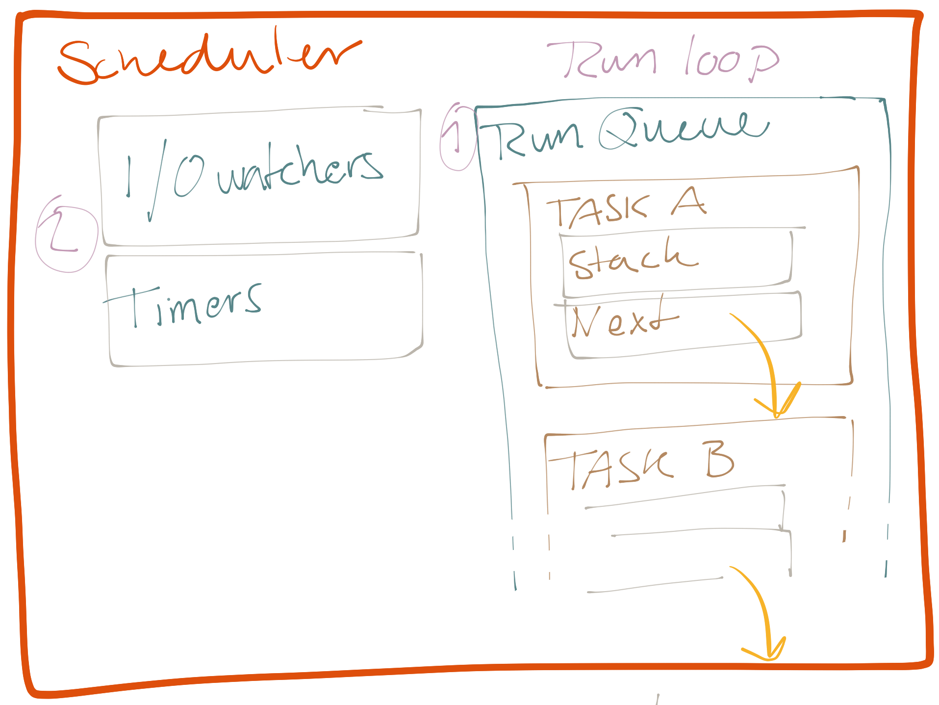 hight resolution of sketch of a scheduler