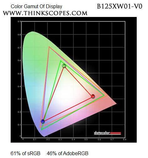 ThinkPad X220 and X230 AUO TN LCD Gamut (B125XW01 V0) 93P5671