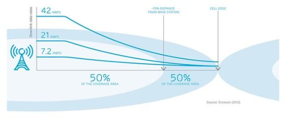 Speed diagram