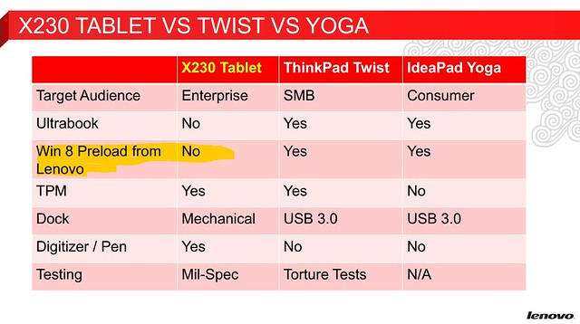 ThinkPad X230t