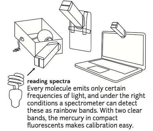 Public Lab: Papercraft Spectrometry Starter Kit
