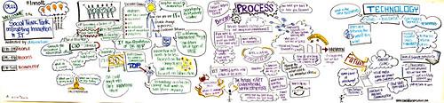 Dell World Social Think Tank - Enabling Innovation in IT.