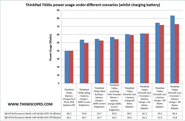 ThinkPad T430u power usage under different scenarios