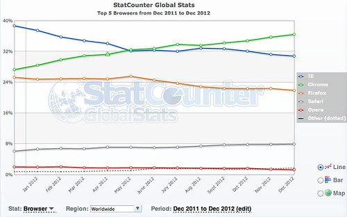 Top 5 Browsers from Dec 2011 to Dec 2012 | StatCounter Global Stats
