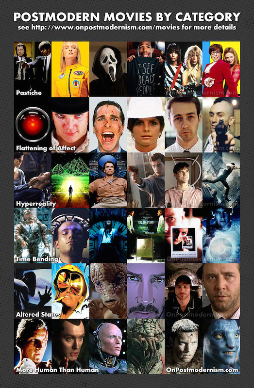 Postmodern Movies by Category