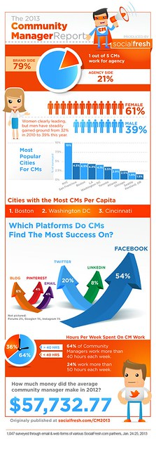 Socialfresh Infographic on Community Manager Roles #CMAD