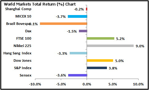 world-markets-total-returns-chart-march-4-2013