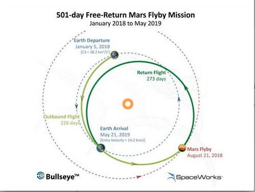 Inspiration Mars Foundation flyby