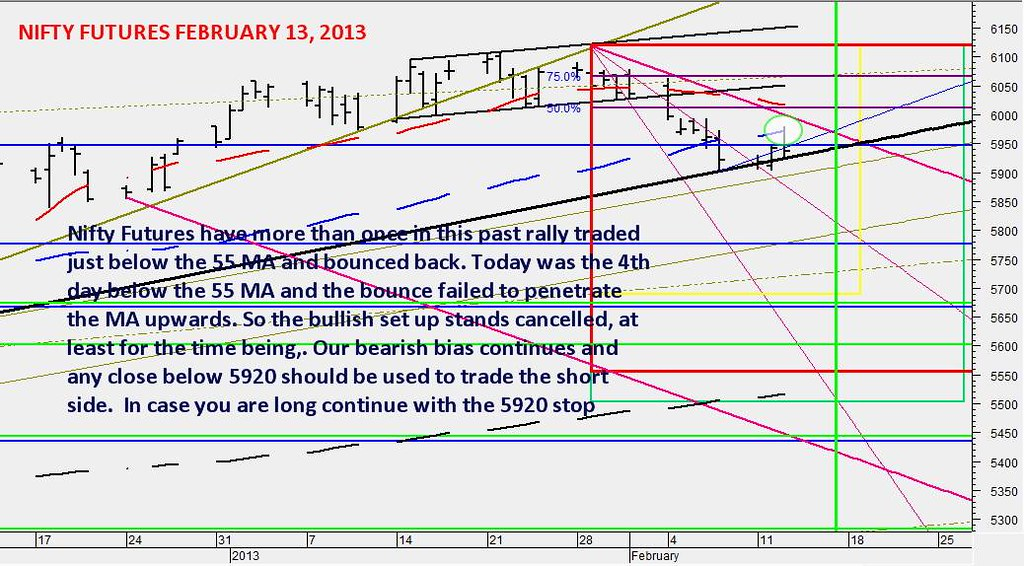 nifty-futures-trading-strategy-february-13-2013-stay bearish