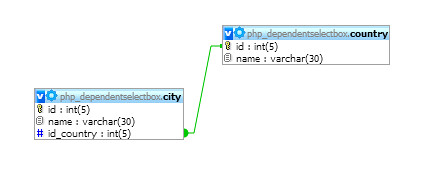 Dynamic Dependent Select Box
