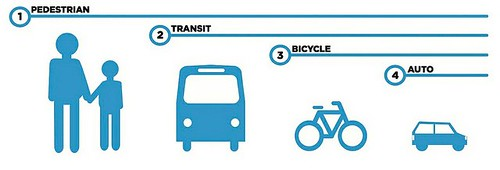 From the Chicago Complete Streets Guidelines.