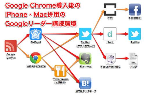 03 iPhone・Mac併用のGoogleリーダー購読環境