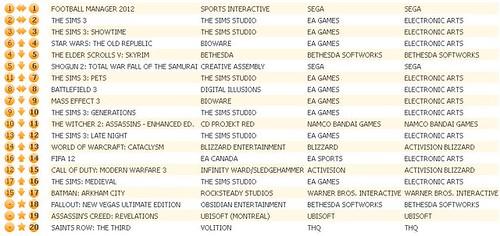 UK Charts 4-28-12