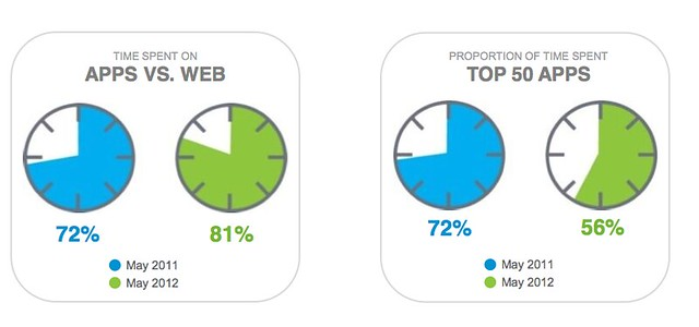 Chart - Time Spent With Mobile Apps vs. The Mobile Web