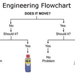 Engineering flowchart: Does it Move? WD40 vs. Duct Tape