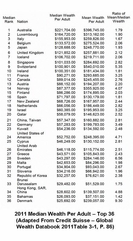 2011 Median Wealth per Adult