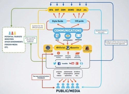 Official Gazzete structure chart