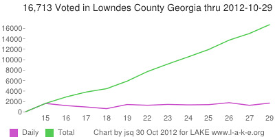 Daily and 16,713 Total voting in Lowndes County Georgia by 29 October 2012