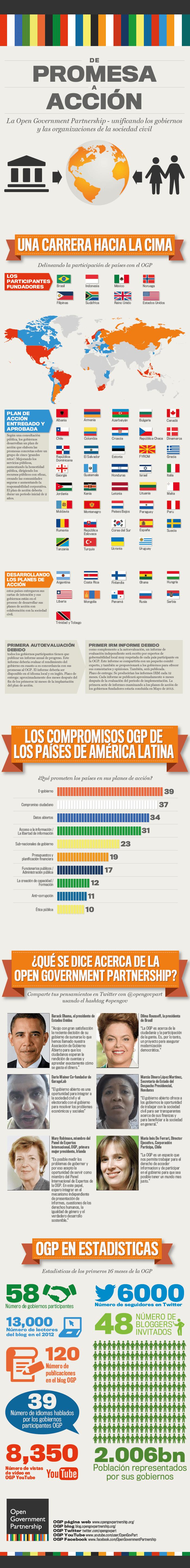 América Latina y la Open Government Partnership [INFOGRAPHIC]