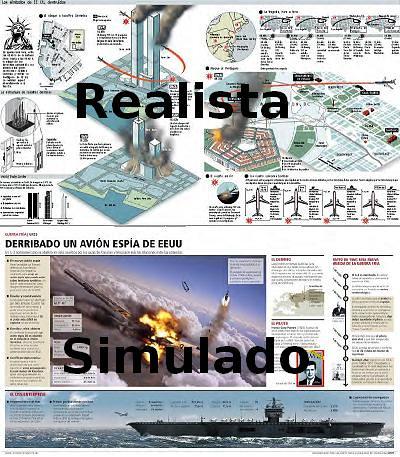Realista y simulado