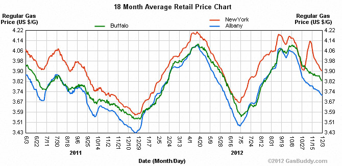 18_months_of_NY_prices