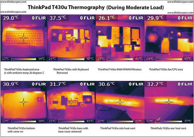 Thinkpad T430u thermograph during CPU stress test on