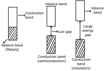 CBSE Class 12 Chemistry Notes: Solid States