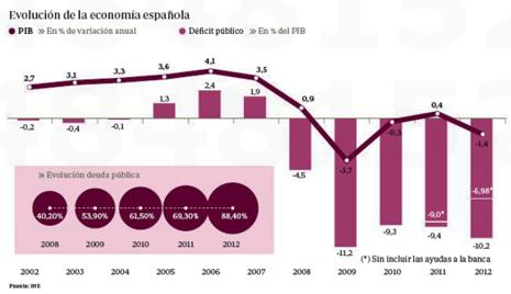 13c28 ABC Evolución déficit deuda Uti 465