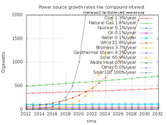 Solar power compound growth beats every other power source