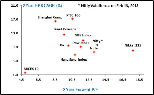 global-market-2-year-earnings-growth-versus-2-year-forward-pe