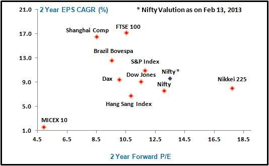 global-market-2-year-earnings-growth-versus-2-year-forward-pe