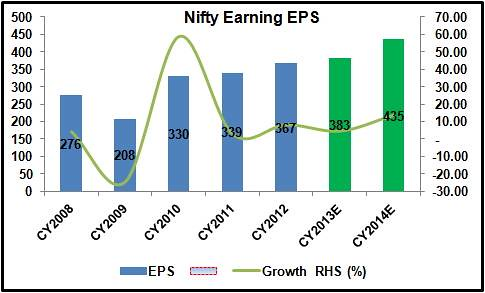 nifty-earnings-growth-revised-downwards