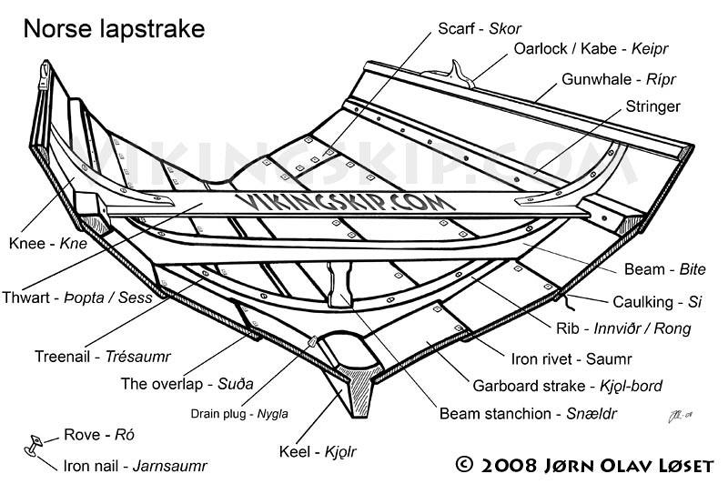 Schéma de construction de la coque d'un bateau viking