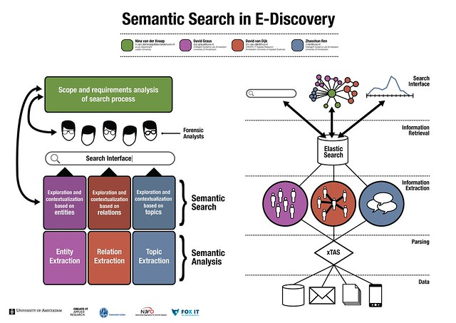 Semantic Search in E-Discovery