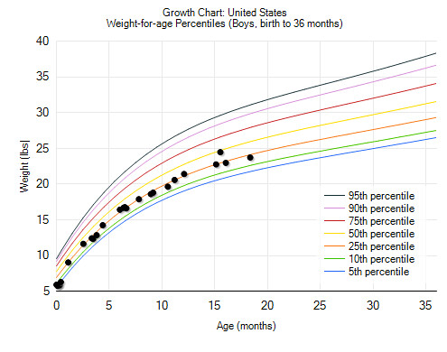 Growth Chart Weight for Age 18 months