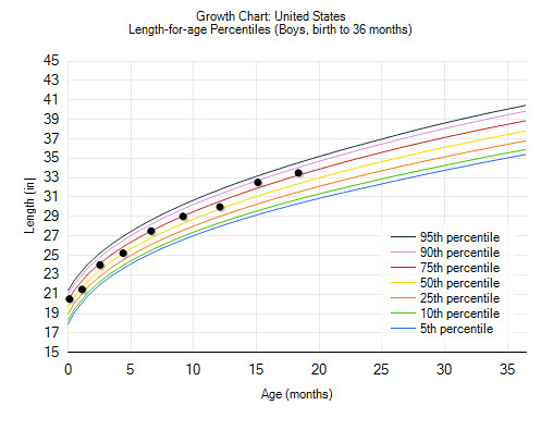 Growth Chart Length for Age 18 months