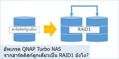 จะอัพเกรด QNAP Turbo NAS จากฮาร์ดดิสก์ลูกเดียวเป็น RAID1 ยังไง?