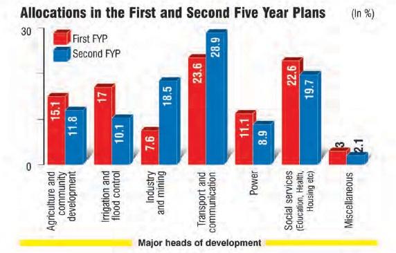 NCERT Class XII Political Science II Chapter 3 - Politics of Planned Development