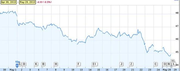Southern Company Stock May 2013