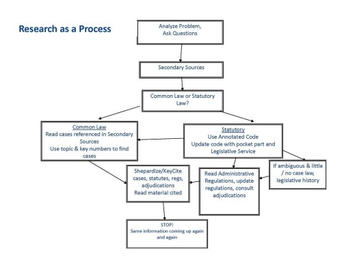 small resolution of research process flowchart