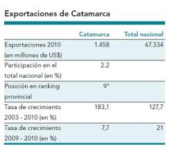 Contribución Económica : Las Exportaciones de Catamarca