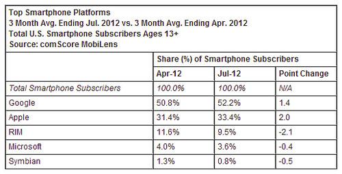 201204-201206 USA smartphone piaci részesedés
