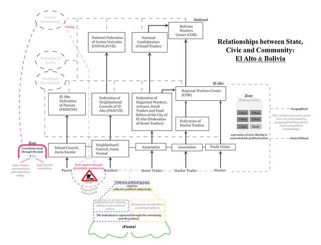Civic Organizations
