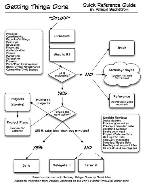 GTD - Workflow