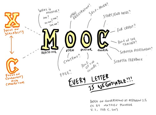 MOOC: Every letter is negotiable by mathplourde