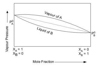 Types of azeotropic mixtures