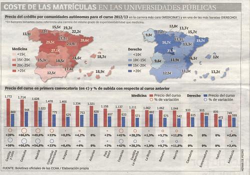 Coste de Matrículas Universitarias. Fuente Diario 20 Minutos del 15 de octubre del 2012.