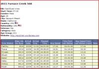 2012 Furnace Creek 508 | George's Epic Adventures