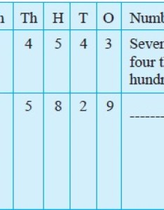 Similarly we may include numbers upto crore as shown below also ncert class vi mathematics chapter knowing our aglasem rh schoolslasem