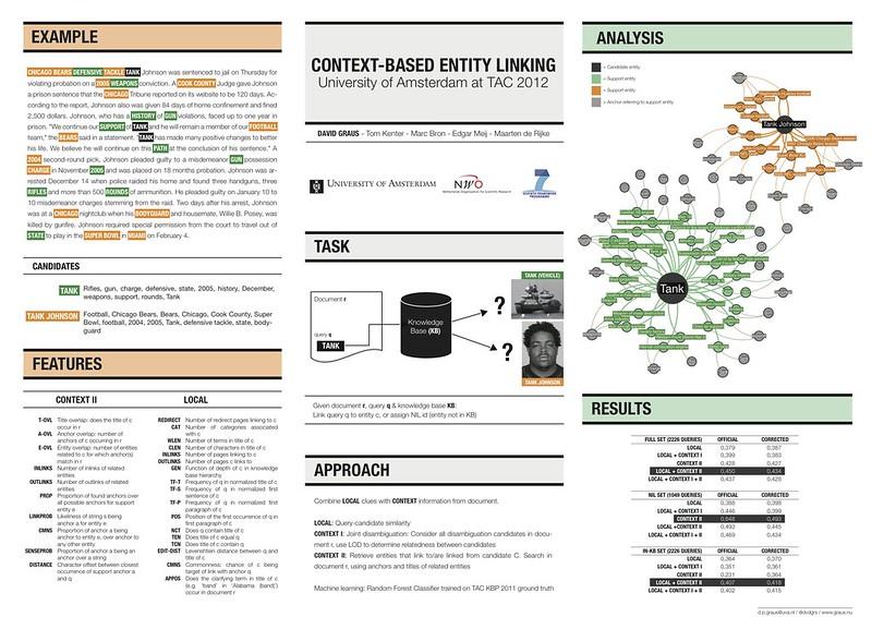 Context-Based Entity Linking -- University of Amsterdam at TAC 2012